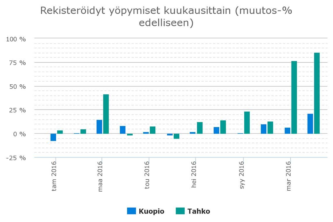kuukausittainen majoitusmäärien muutos Kuopiossa ja Tahkolla vuonna 2016